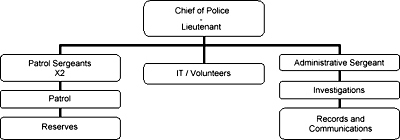 Police Chain of Command